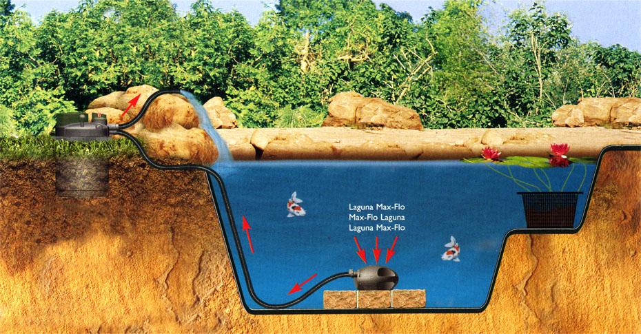 filtration bassin ext rieur laguna 10000 cot eau. Black Bedroom Furniture Sets. Home Design Ideas