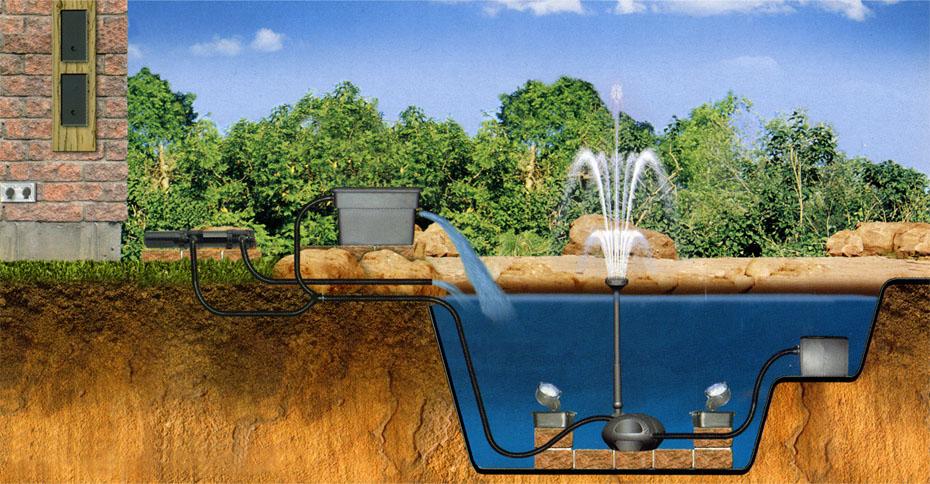 pompe bassin ext rieur powerjet free flo 4000 laguna. Black Bedroom Furniture Sets. Home Design Ideas