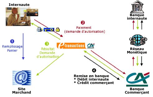 Organigramme Etransaction