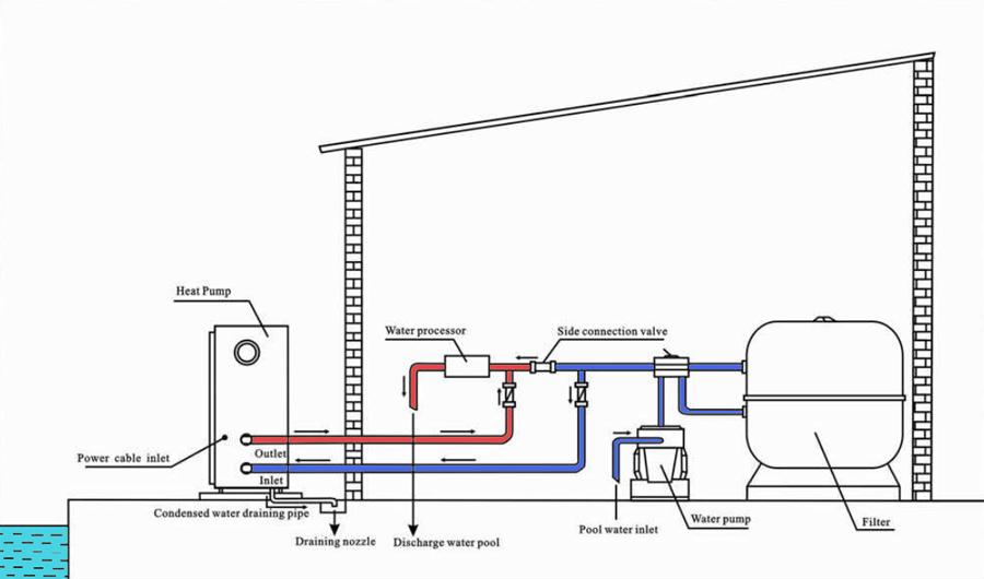pompe chaleur piscine hydro pro 7kw cot eau. Black Bedroom Furniture Sets. Home Design Ideas